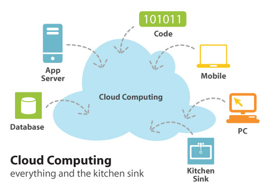 The cloud has everything and the kitchen sink